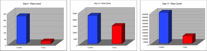 Macey's chart
